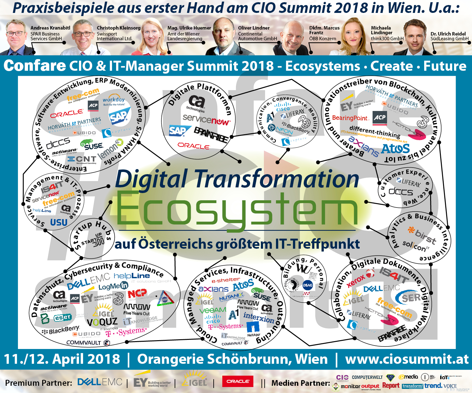 CIO Digital Transformation Ecosystem