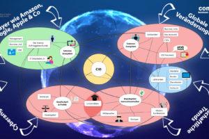 Ecosystems Mindmap