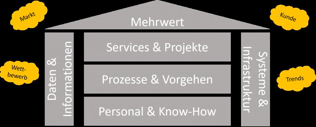 IT-Strategie Checkliste