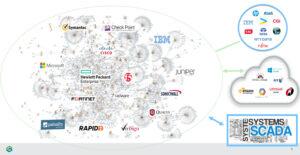 Abbild einer durchschnittlichen IT-Infrastruktur