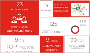 SPAR ICS EAM KPIs - Confare