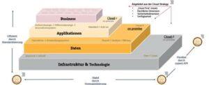 Heimo Kern Infrastruktur